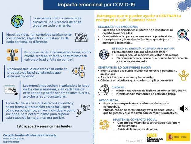 Impacto Emocional Covid19
